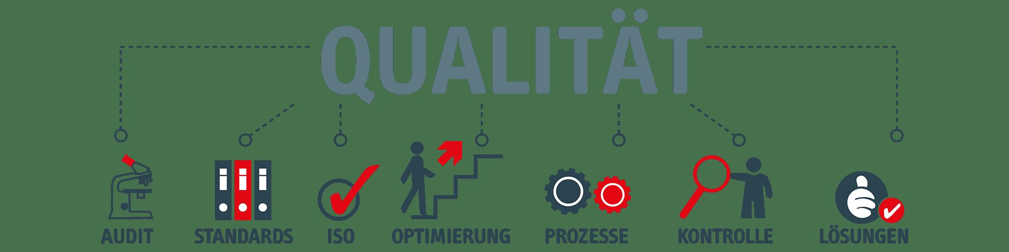 Zertifizierung und ISO